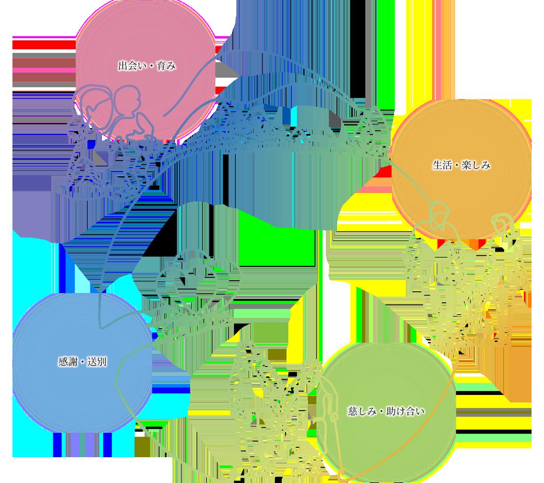 ライフサイクル図